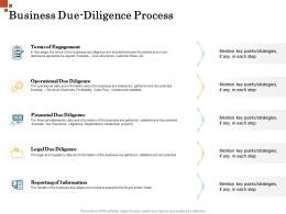 Business Due Diligence Process Inorganic Growth Management Ppt Themes