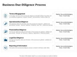 Business Due Diligence Process Inorganic Growth Ppt Powerpoint Presentation Visuals
