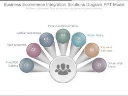 Business Ecommerce Integration Solutions Diagram Ppt Model