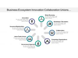 Business Ecosystem Innovation Collaboration Unions Stakeholders Distribution