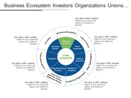 Business Ecosystem Investors Organizations Unions Stakeholders