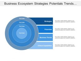Business Ecosystem Strategies Potentials Trends And Capabilities