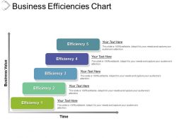 Business Efficiencies Chart