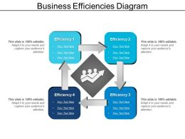 Business Efficiencies Diagram
