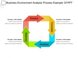 Business Environment Analysis Process Example Of Ppt