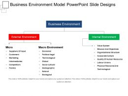 Business Environment Model Powerpoint Slide Designs