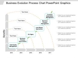 Business Evolution Process Chart Powerpoint Graphics