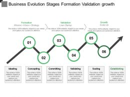 Business Evolution Stages Formation Validation Growth