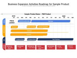 Business Expansion Activities Roadmap For Sample Product