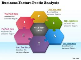 Business Factors Pestel Analysis