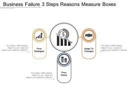 Business Failure 3 Steps Reasons Measure Boxes