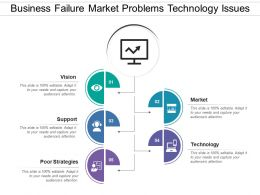 Business Failure Market Problems Technology Issues