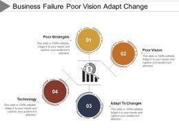 Business Failure Poor Vision Adapt Change