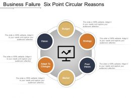 Business Failure Six Point Circular Reasons