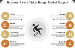Business Failure Vision Budget Market Support