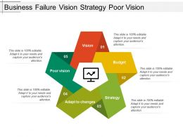 Business Failure Vision Strategy Poor Vision