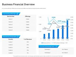 Business Financial Overview Service Area Ppt Powerpoint Presentation Show Visuals