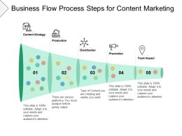 Business Flow Process Steps For Content Marketing
