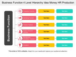 Business Function 4 Level Hierarchy Idea Money HR Production