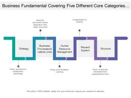Business Fundamental Covering Five Different Core Categories For Proper Functioning