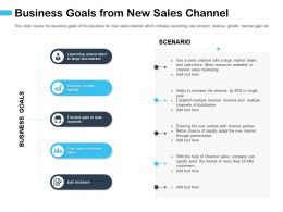 Business Goals From New Sales Channel Rapidly Adapt Ppt Powerpoint Presentation Diagram Lists