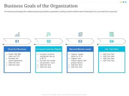 Business Goals Of The Organization Delight Ppt Powerpoint Presentation Outline