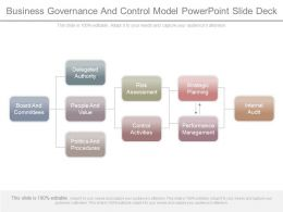 Business Governance And Control Model Powerpoint Slide Deck