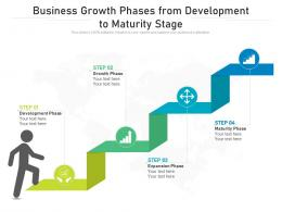 Business Growth Phases From Development To Maturity Stage