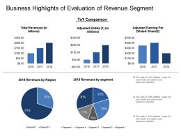 Business Highlights Of Evaluation Of Revenue Segment