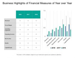 Business Highlights Of Financial Measures Of Year Over Year