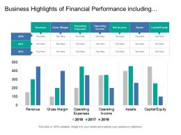 Business Highlights Of Financial Performance Including Revenue Gross Margin Operating Income