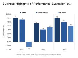 Business Highlights Of Performance Evaluation Of Year Over Year