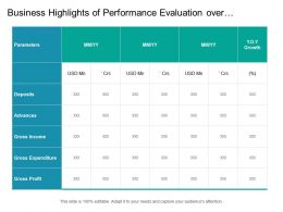 Business Highlights Of Performance Evaluation Over Period Of Month