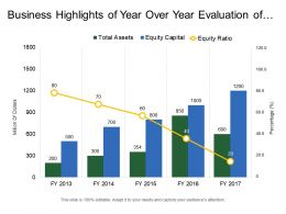 Business Highlights Of Year Over Year Evaluation Of Total Assets Equity Capital And Equity Ratio