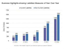 Business Highlights Showing Liabilities Measures Of Year Over Year
