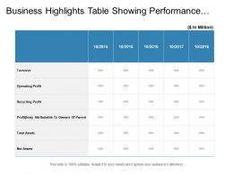 Business Highlights Table Showing Performance Measures Year Comparison