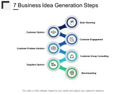 Business Idea Generation Steps