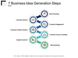 Business Idea Generation Steps