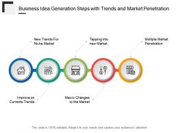 Business Idea Generation Steps With Trends And Market Penetration
