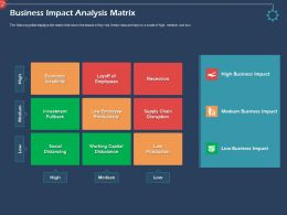 Business Impact Analysis Matrix Recession Ppt Powerpoint Presentation Deck