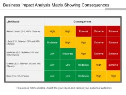 Business Impact Analysis Matrix Showing Consequences