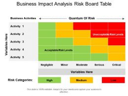 Business Impact Analysis Risk Board Table