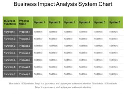 Business Impact Analysis System Chart