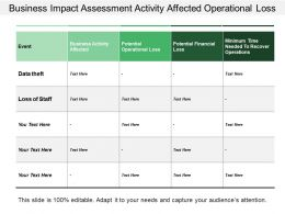 Business Impact Assessment Activity Affected Operational Loss