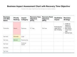 Business Impact Assessment Chart With Recovery Time Objective