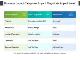 Business Impact Categories Impact Magnitude Impact Level