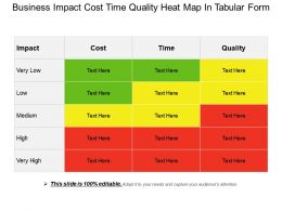 Business Impact Cost Time Quality Heat Map In Tabular Form