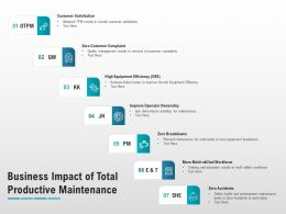 Business Impact Of Total Productive Maintenance