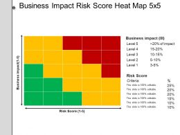 Business Impact Risk Score Heat Map 5x5 Example Of Ppt