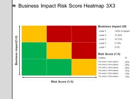 Business Impact Risk Score Heatmap 3 X 3 Example Of Ppt